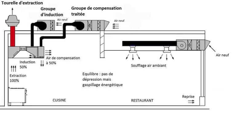 Principe : Trois Circuits Distincts : Un Groupe Du0027extraction, Un Groupe De  Pulsion Pour Lu0027induction (idem Schéma B) Et Un Groupe De Pulsion Du0027air  Traité Qui ...